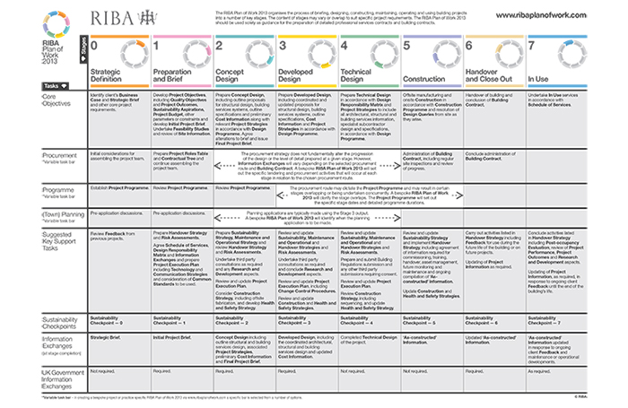 RIBA Plan of Work Template